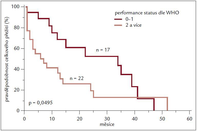 Porovnání celkového přežití dle vstupního výkonnostního stavu.