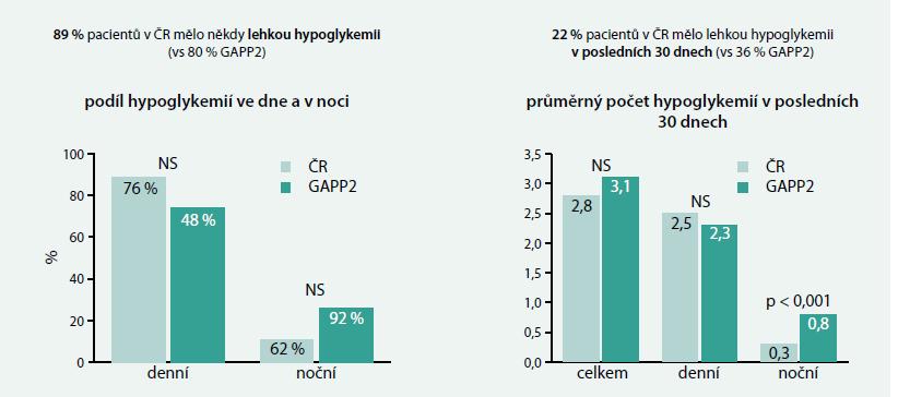 Výskyt lehkých hypoglykemií u pacientů s DM2T léčených inzulinovými analogy