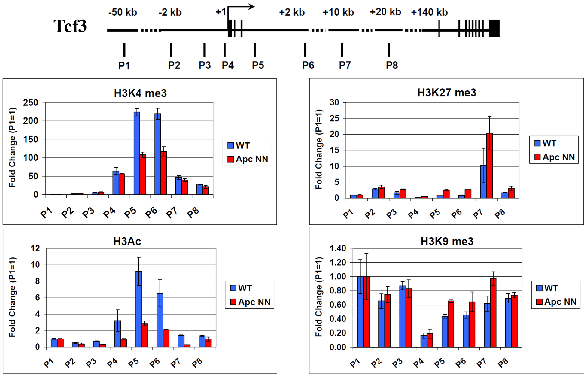 Regulation of Tcf3 in <i>Apc</i>NN ESCs is associated with histone modifications.