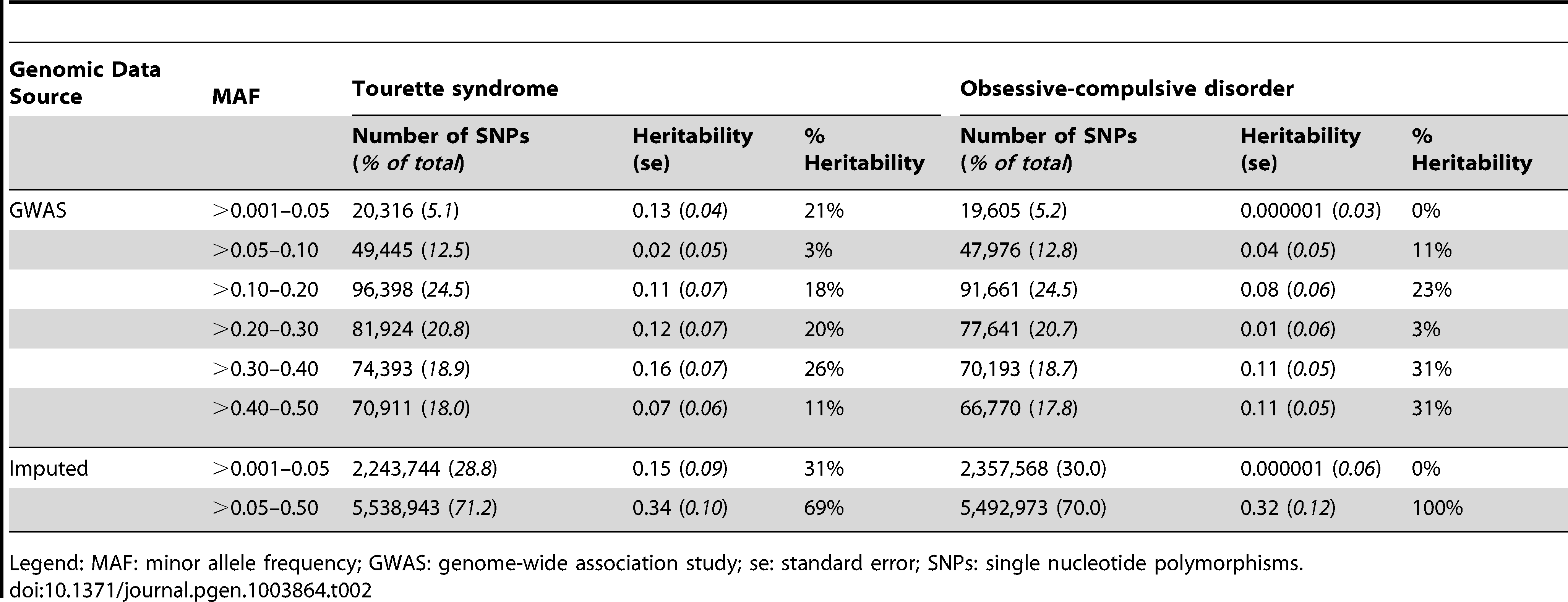 GWAS and imputed heritability partitioned by minor allele frequency.