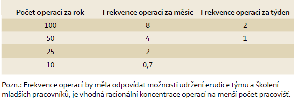 """""""High volume hospitals"""" - frekvence primárních operací ve vztahu k možné erudici Tab. 4 """"High volume hospitals"""" - frequency of primary surgical treatment in relation to possible erudition."""