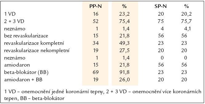 Postižení koronárních tepen, revaskularizace a medikace.