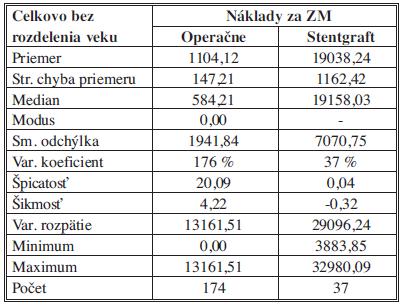 Náklady na ZM (zvlášť účtovaný materiál) – štatistický popis súborov Tab. 7: Costs of ZM (separately charged material) – a statistical description of the samples