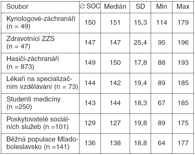 Průměrné hodnoty smyslu pro soudržnost u vybraných profesí
