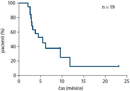 TTP u pacientů léčených režimem gemcitabin + nab-paklitaxel ve 2. linii (medián 5,5 měsíce).
