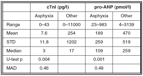 Table 2. Observed levels of cTnI and pro-ANP in blood taken from v. femoralis for cases who died of suffocation (n = 12) or for other reason. We report p-values for the Wilcoxon-Mann-Whitney comparisons between groups. MAD are probabilities of correct classification (sudden cardiac death vs. other cause of death) of a case based on the corresponding marker level