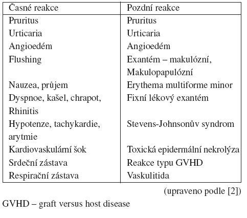Symptomy časných a pozdních reakcí na jodové kontrastní látky