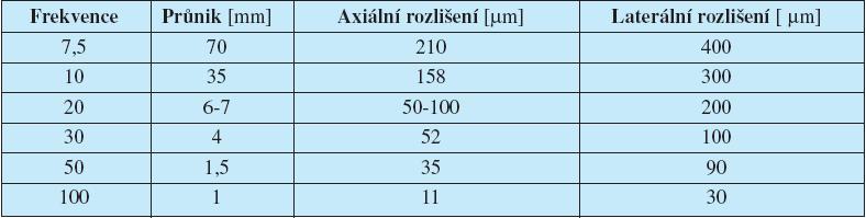 Průnik zvuku v závislosti na frekvenci a na axiální a laterální rozlišení