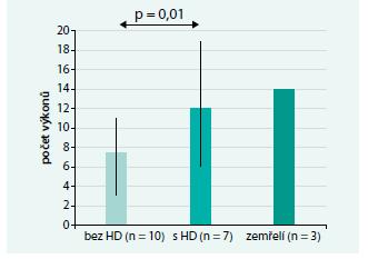 Počet HD výkonů s Theralite/1 pacienta v obou skupinách (včetně zemřelých)