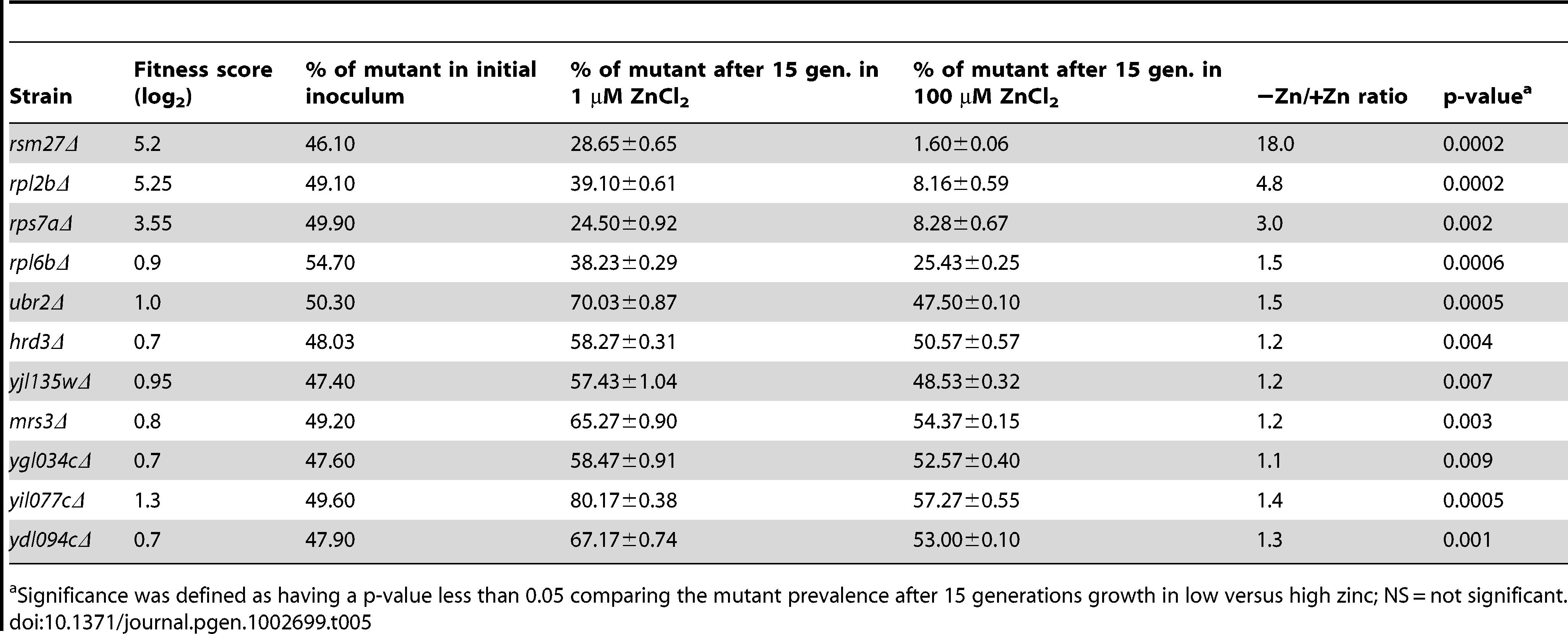 Flow cytometry analysis of low zinc resistant mutants.