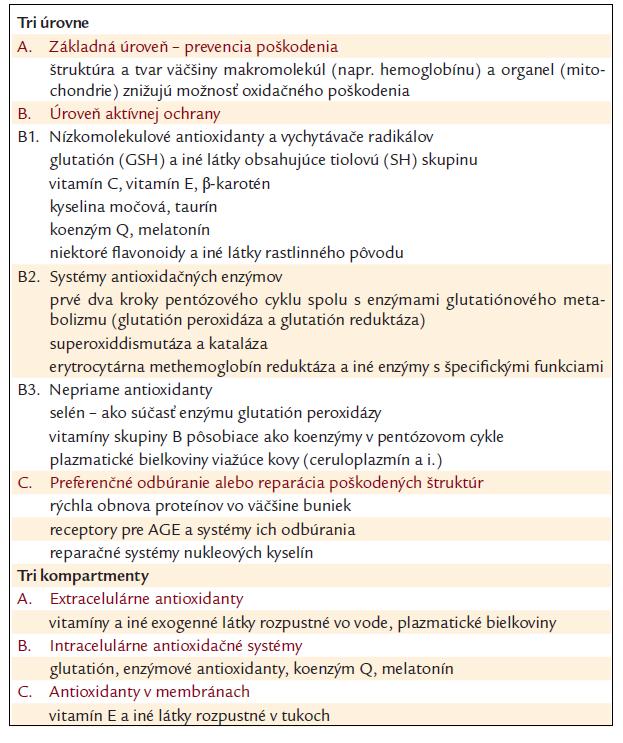 Tri úrovne a tri kompartmenty antioxidačného systému v ľudskom tele (príklady).