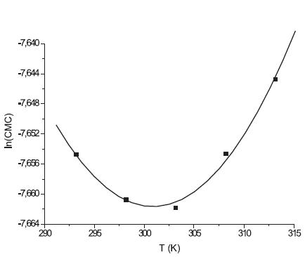 Závislosť ln(CMC) od T pre látku XIX (0,2 mol/l NaBr)