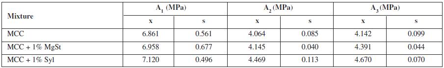 Parameters of elasticity A<sub>i</sub>