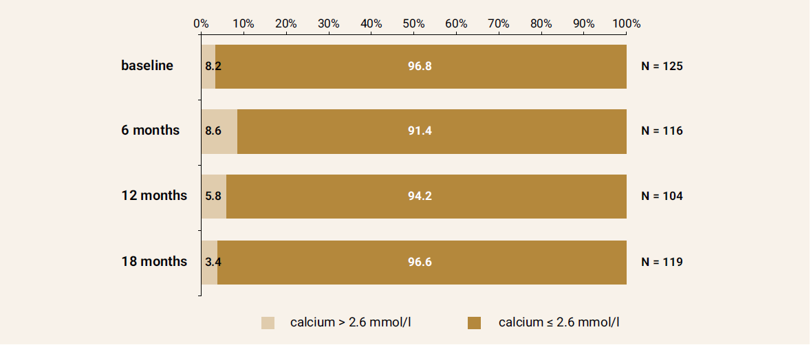 Calcium levels at the baseline and after 6,12 and 18 months of treatment