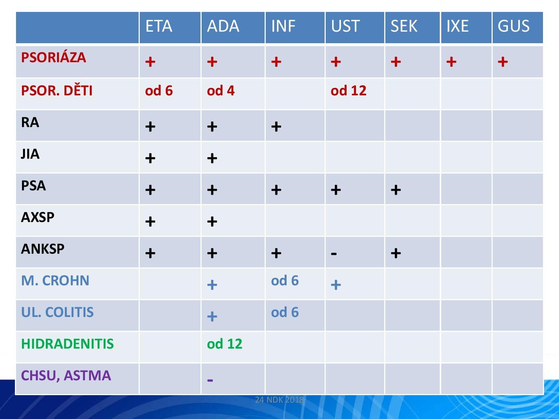 IL-23: Nový terapeutický cíl v léčbě psoriázy - 24