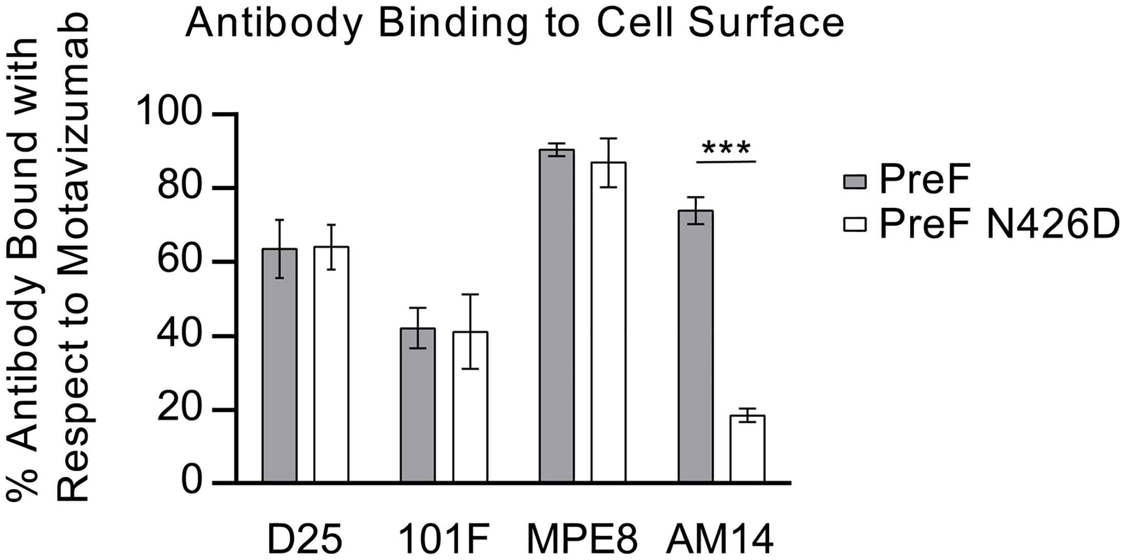 N426D disrupts binding of AM14 to prefusion F.
