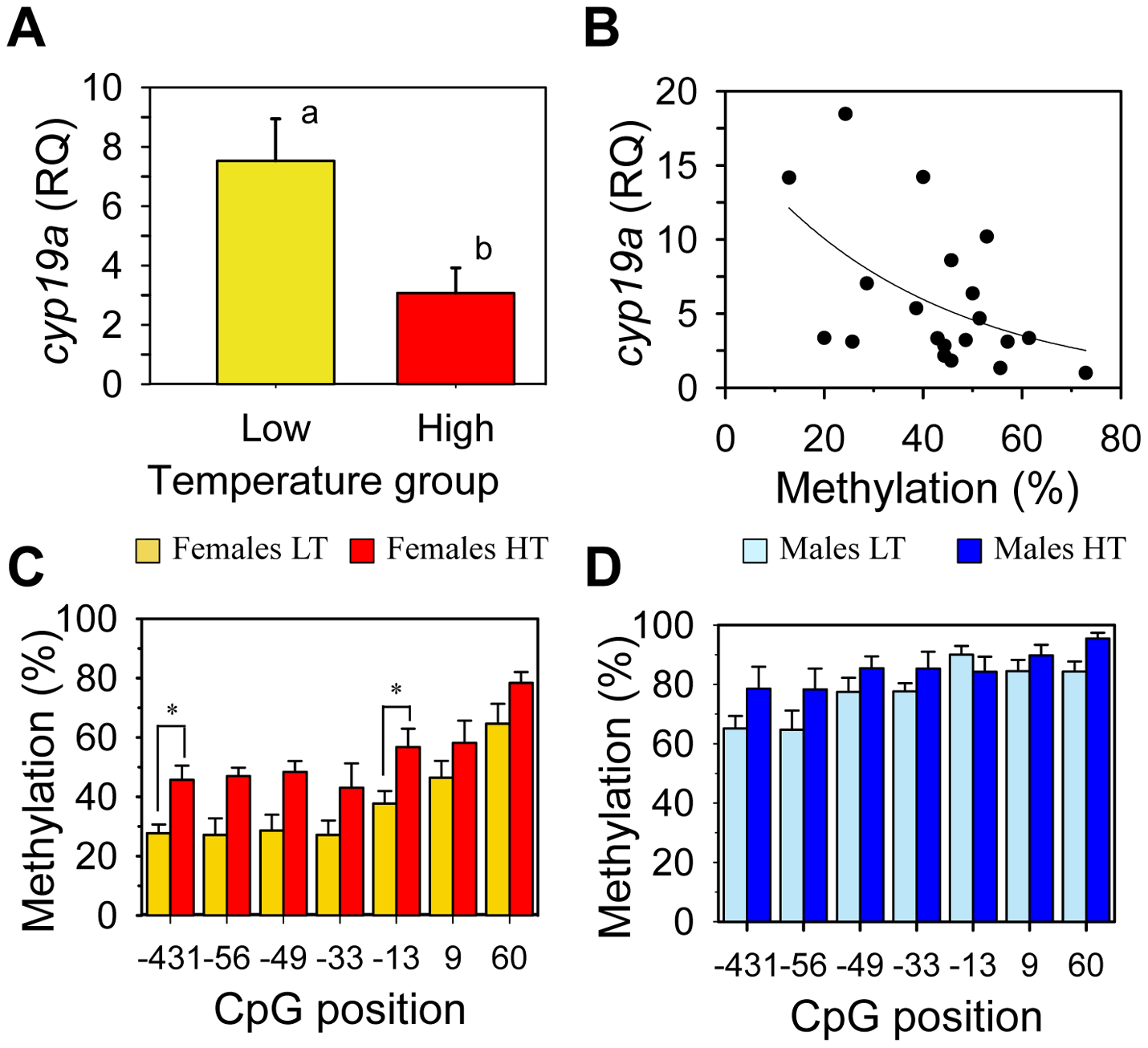 Effects of temperature on sb <i>cyp19a</i> promoter methylation levels and correlation with gonadal <i>cyp19a</i> gene expression.