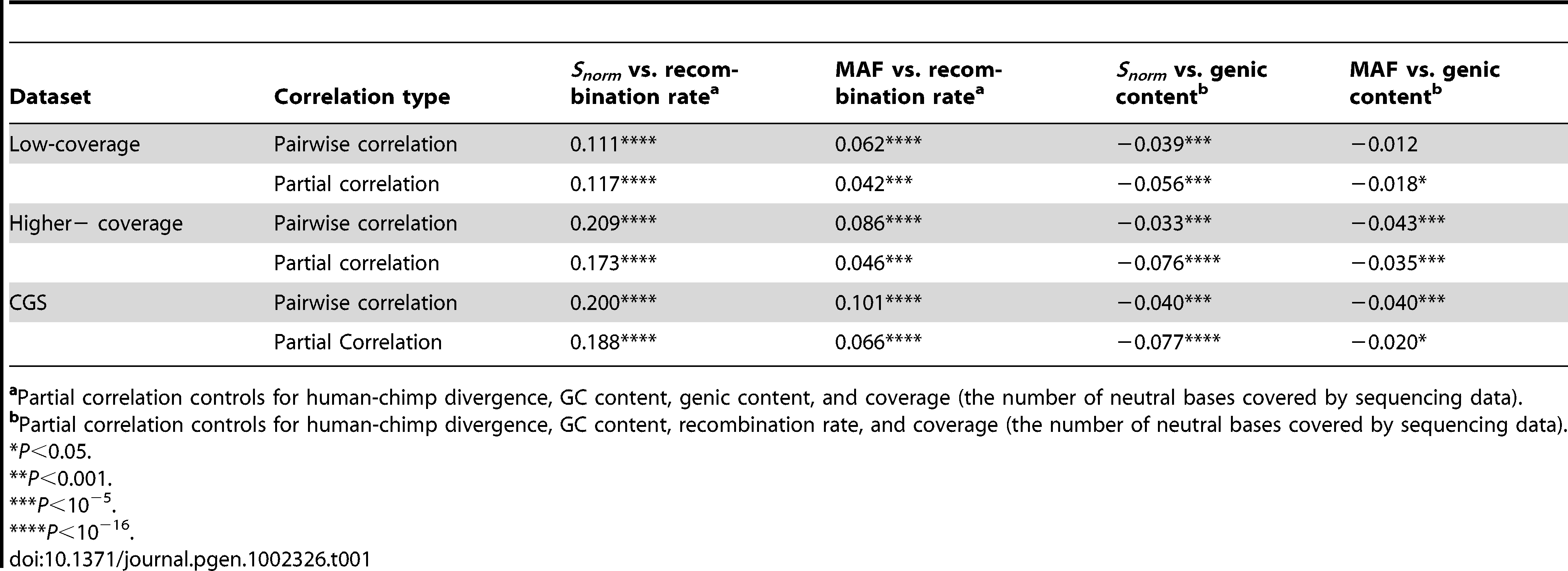 Summary of the correlation coefficients (Spearman's ) for the three datasets.