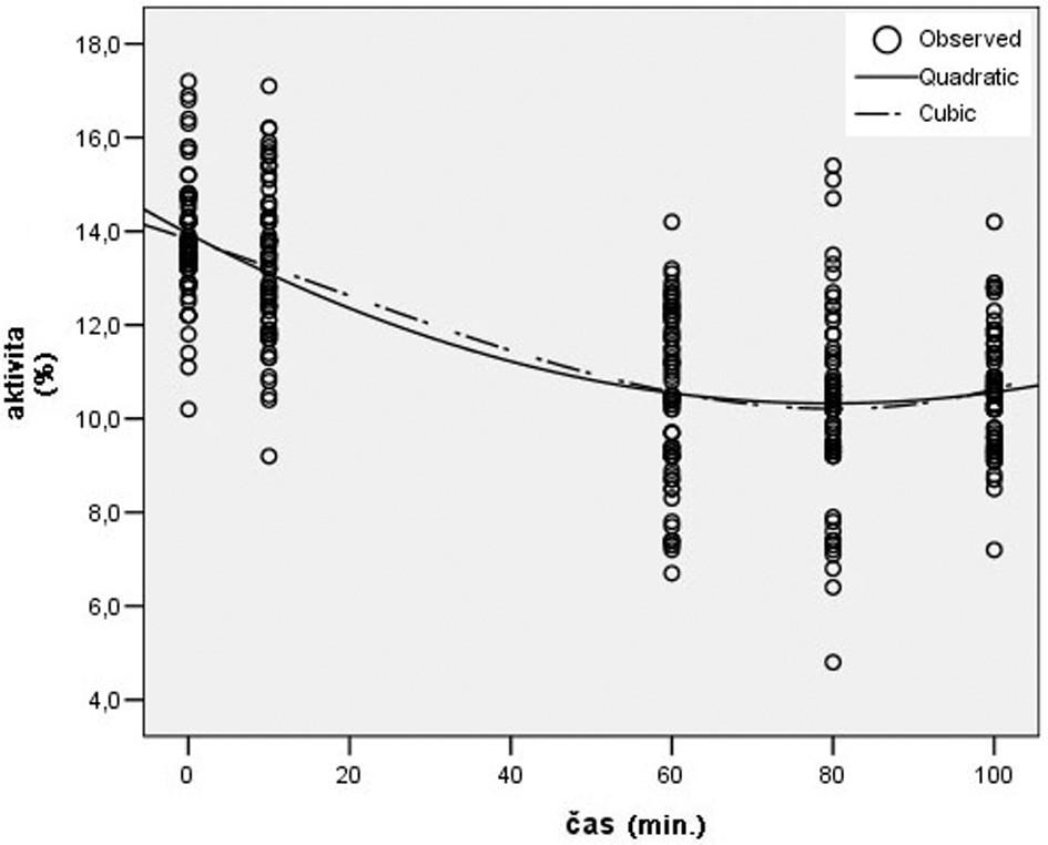 Trend aktivity AF počas TI ovplyvnenej Pentoxifylínom Graph 4. AF activity during TI after administration of pentoxifylline