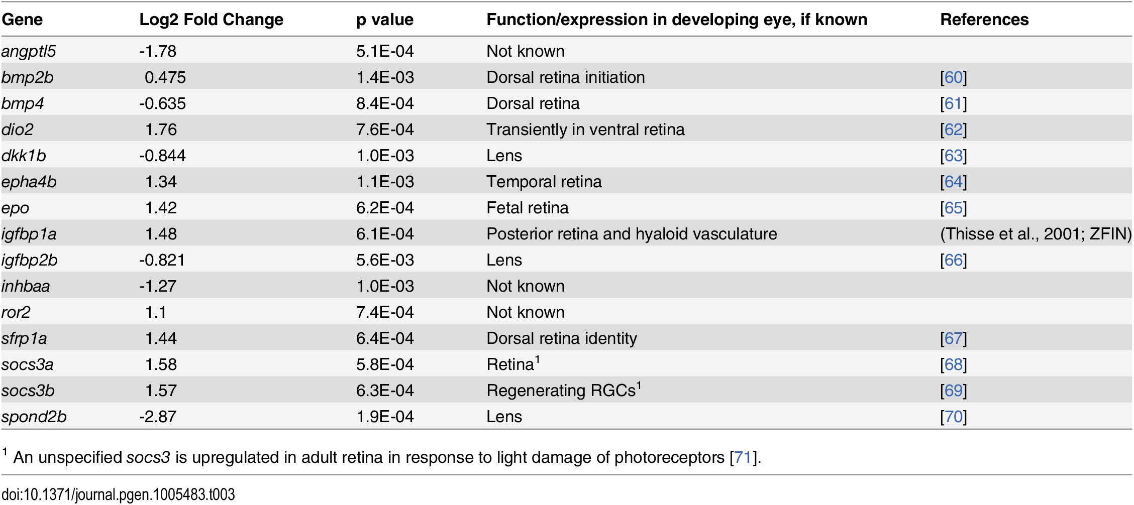 Differential expression of genes encoding components of cell signaling pathways in eyes of embryonic zebrafish treated with RA.
