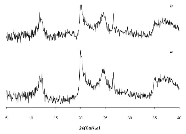 Fig. 2. XRPD spectra of (a) raw halloysite G and (b) diclofenac sodium-loaded halloysite
