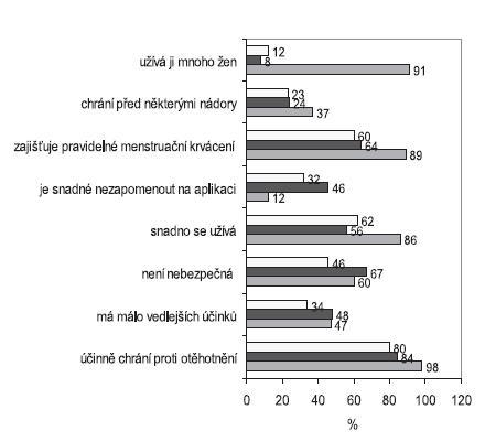 Procento žen, které před konzultací souhlasí s tvrzeními uvedenými v grafu