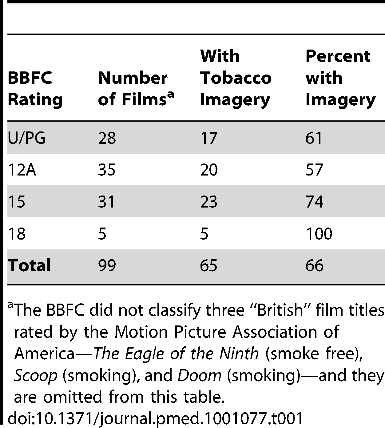 """US-produced """"British"""" films with tobacco imagery, by UK film classification, 2003–2009."""