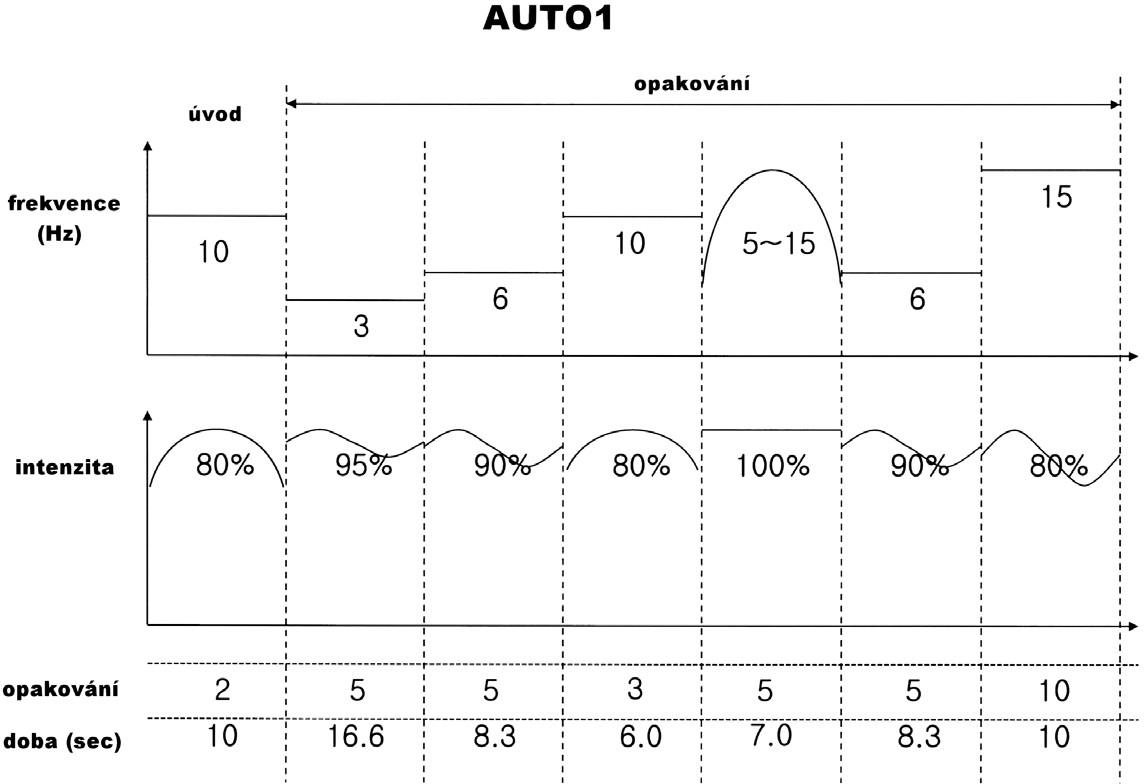 Modulace u režimu A1.
