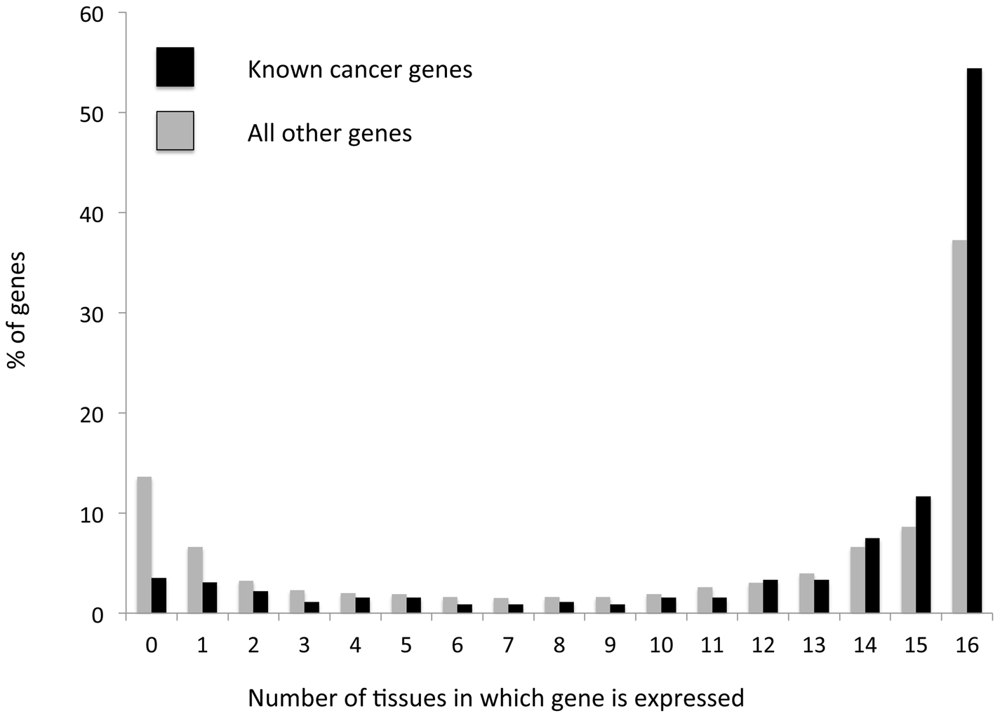 Cancer-associated genes tend to more frequently be globally expressed, and less frequently be expressed in a tissue specific manner than other genes.