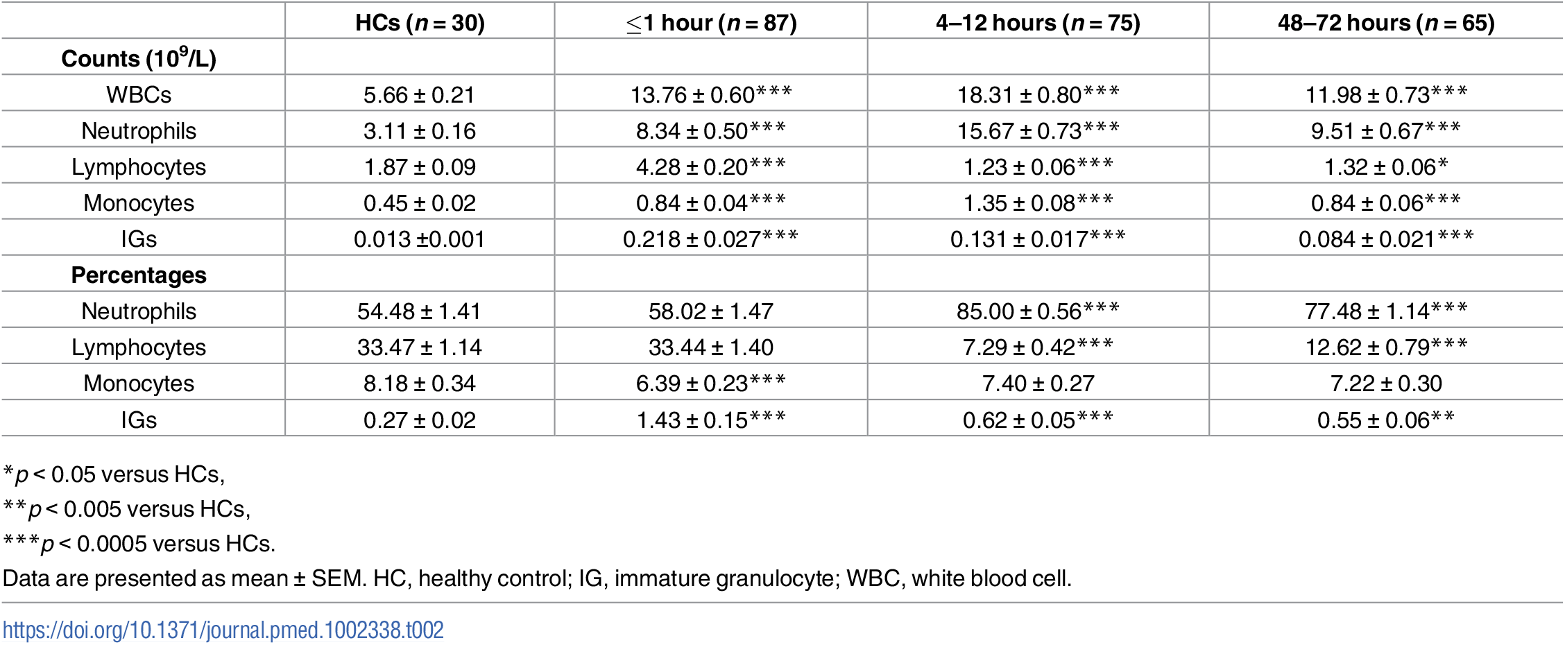 Whole blood cell counts and percentages.
