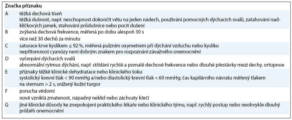 Varovné známky těžké/ progredující chřipky u dospělých pacientů podle Pandemického webového portálu MZ ČR [1].<br>Dospělého pacienta odešlete do nejbližší nemocnice, pokud má kterýkoli z těchto příznaků: