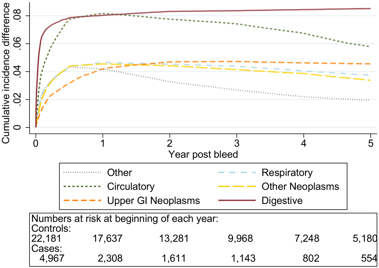 Cumulative incidence function following non-variceal bleeding for cause of death ≥80 y.