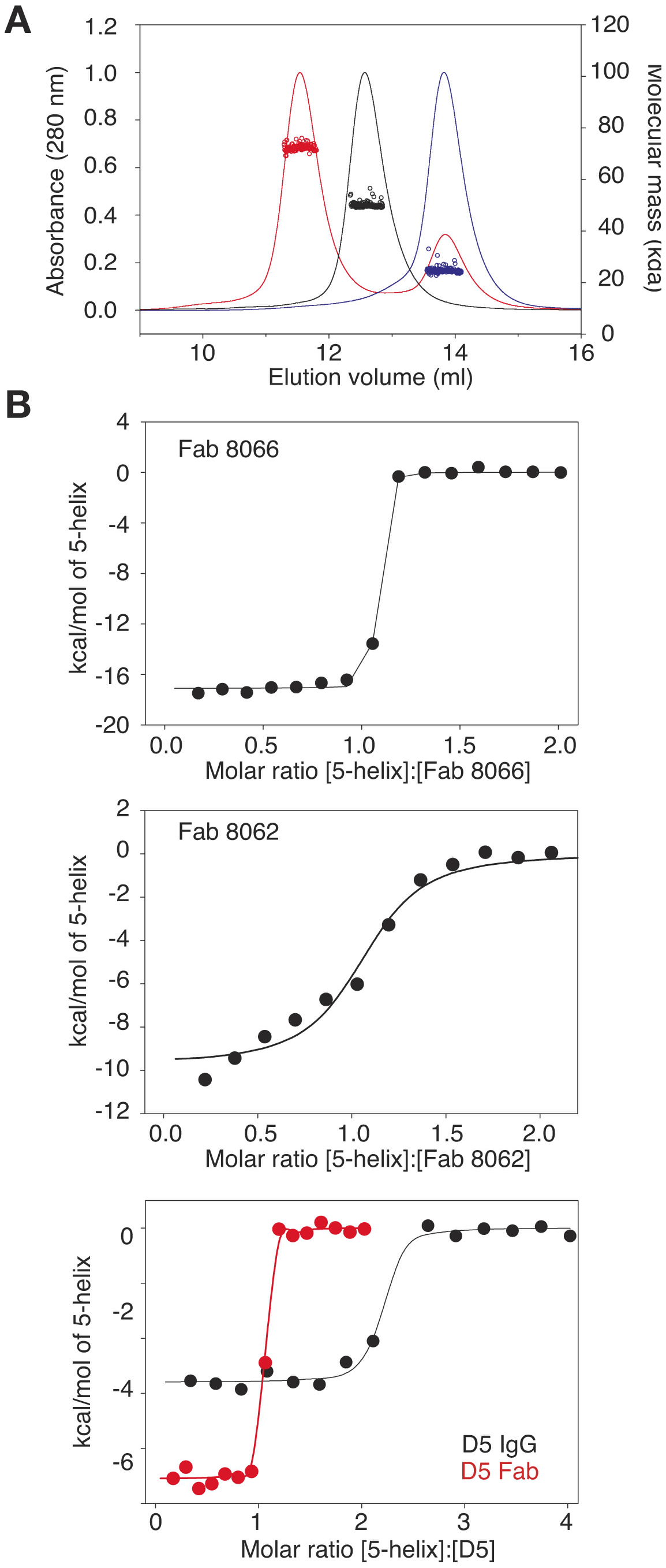 Characterization of the interaction of Fab 8066, Fab 8062 and the D5 antibody with 5-Helix.