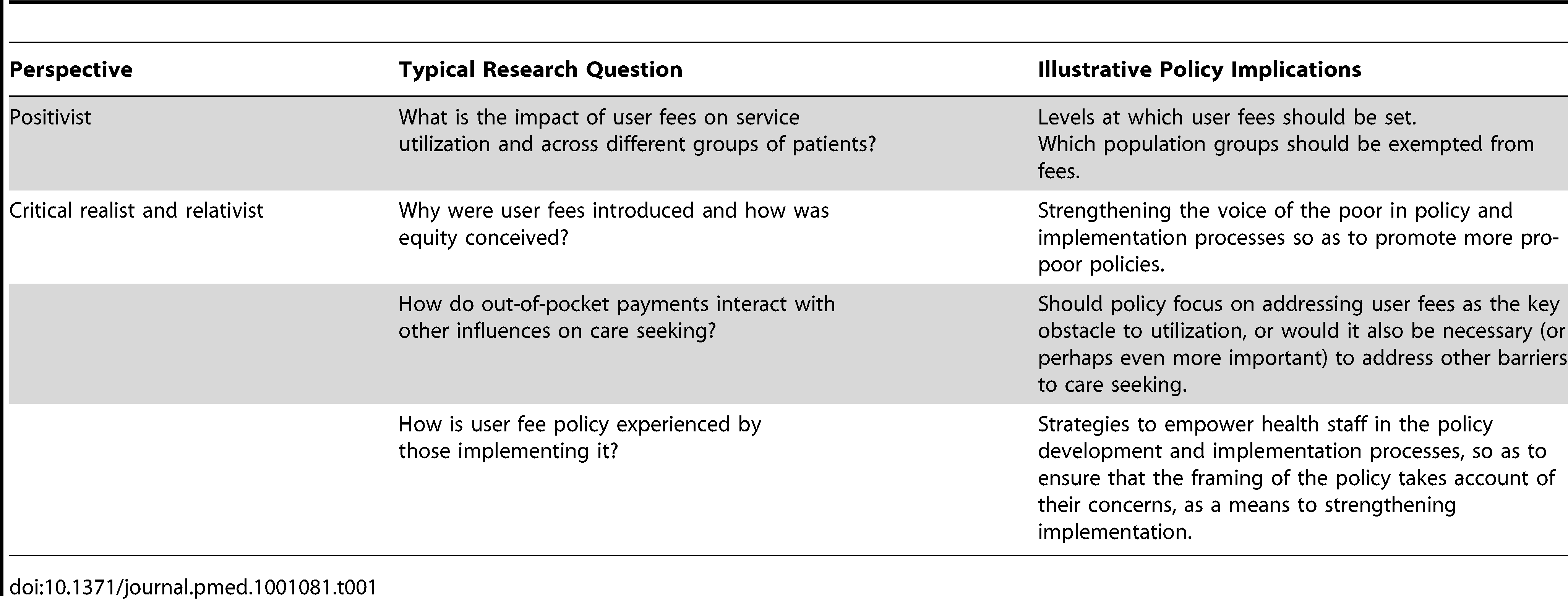 Possible policy implications of alternative types of research on user fees.