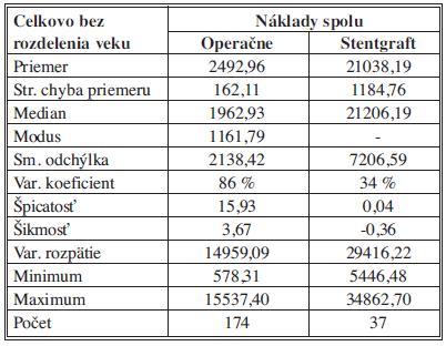 Celkové náklady - bez vekového obmedzenia – štatistický popis súborov Tab. 3: Total costs - no age limit – statistical description of the samples