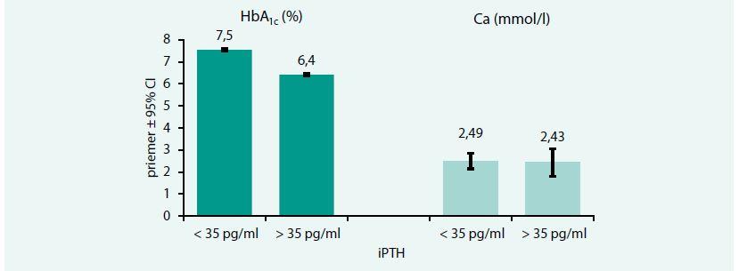 Vzťah metabolickej kompenzácie a sérového kalcia k iPTH