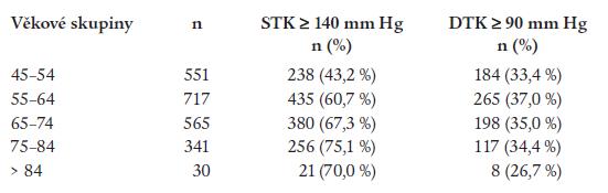 Procento nekontrolovaného systolického a diastolického krevního tlaku podle věkových skupin.