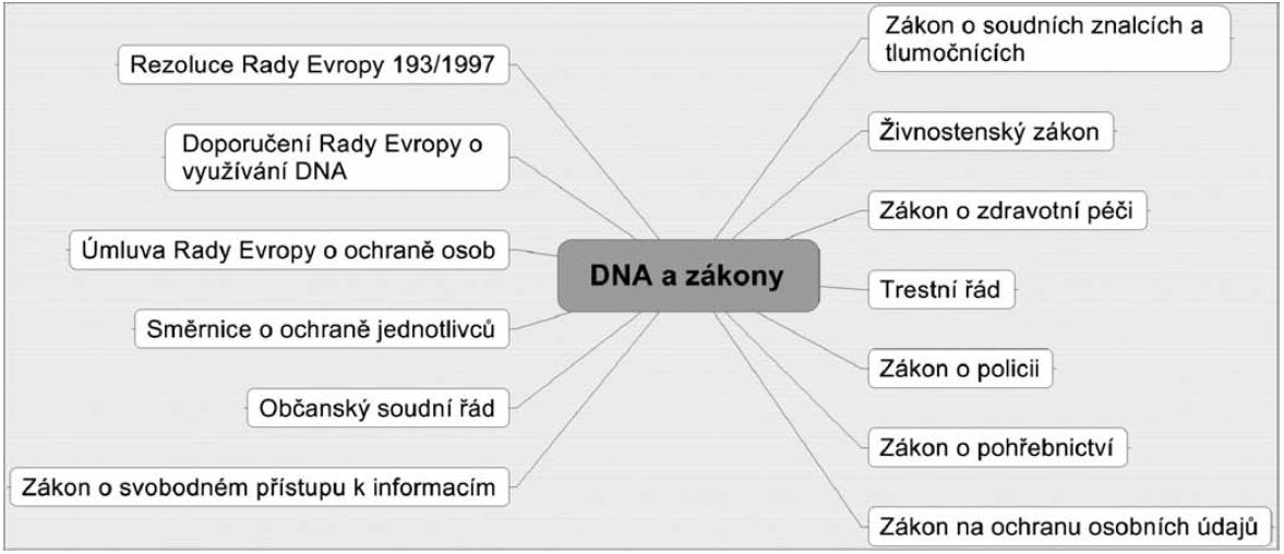 Zákony týkající se DNA oblasti v České republice
