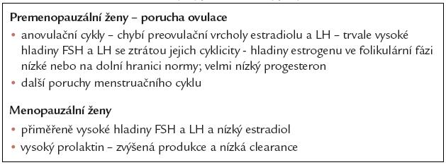 Vliv CHRI na funkci osy hypotalamus-hypofýza-ovarium.