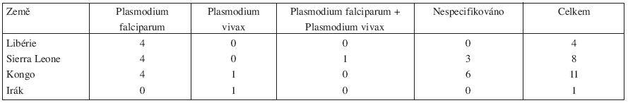 Místo nákazy malárií a druh Plasmodia u nemocí z povolání hlášených u vojáků v letech 1996–2006