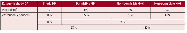 Míra shody v HLA-DPB1 lokusu – přehled vzorků zpracovaných v období XI/2016 až VIII/2017: 66 pacientů + 208 dárců