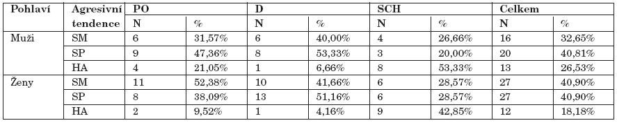 Frekvence výskytu agresivních tendencí u klinických skupin.
