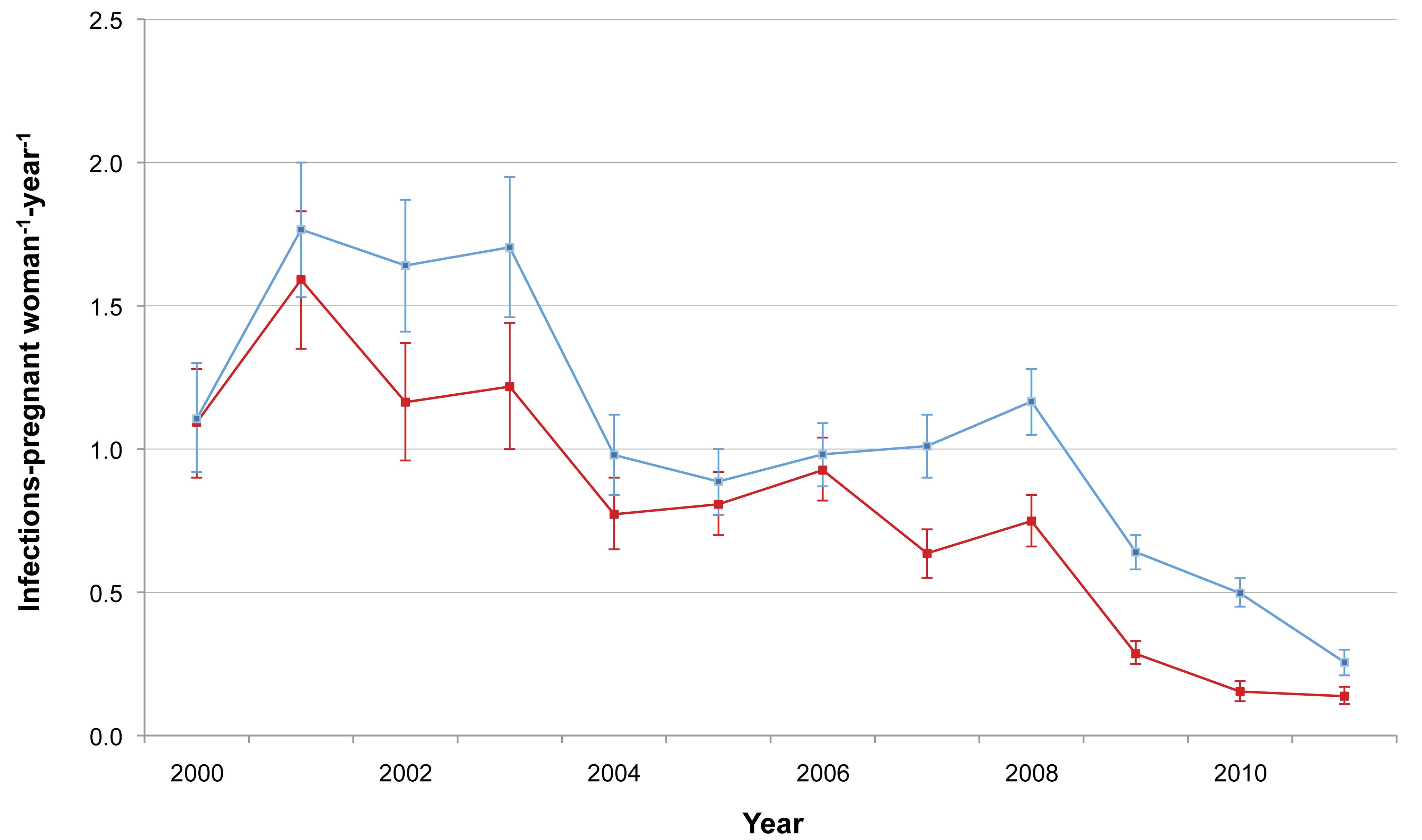 <i>P. falciparum</i> and <i>P. vivax</i> malaria incidence among pregnant women.