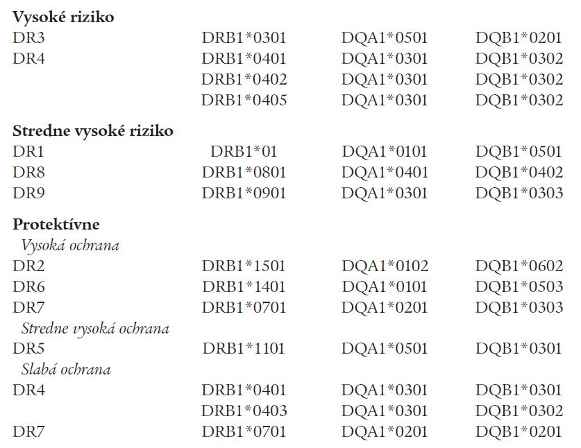 Predispozičné a protektívne HLA-haplotypy pri DM 1A [3].