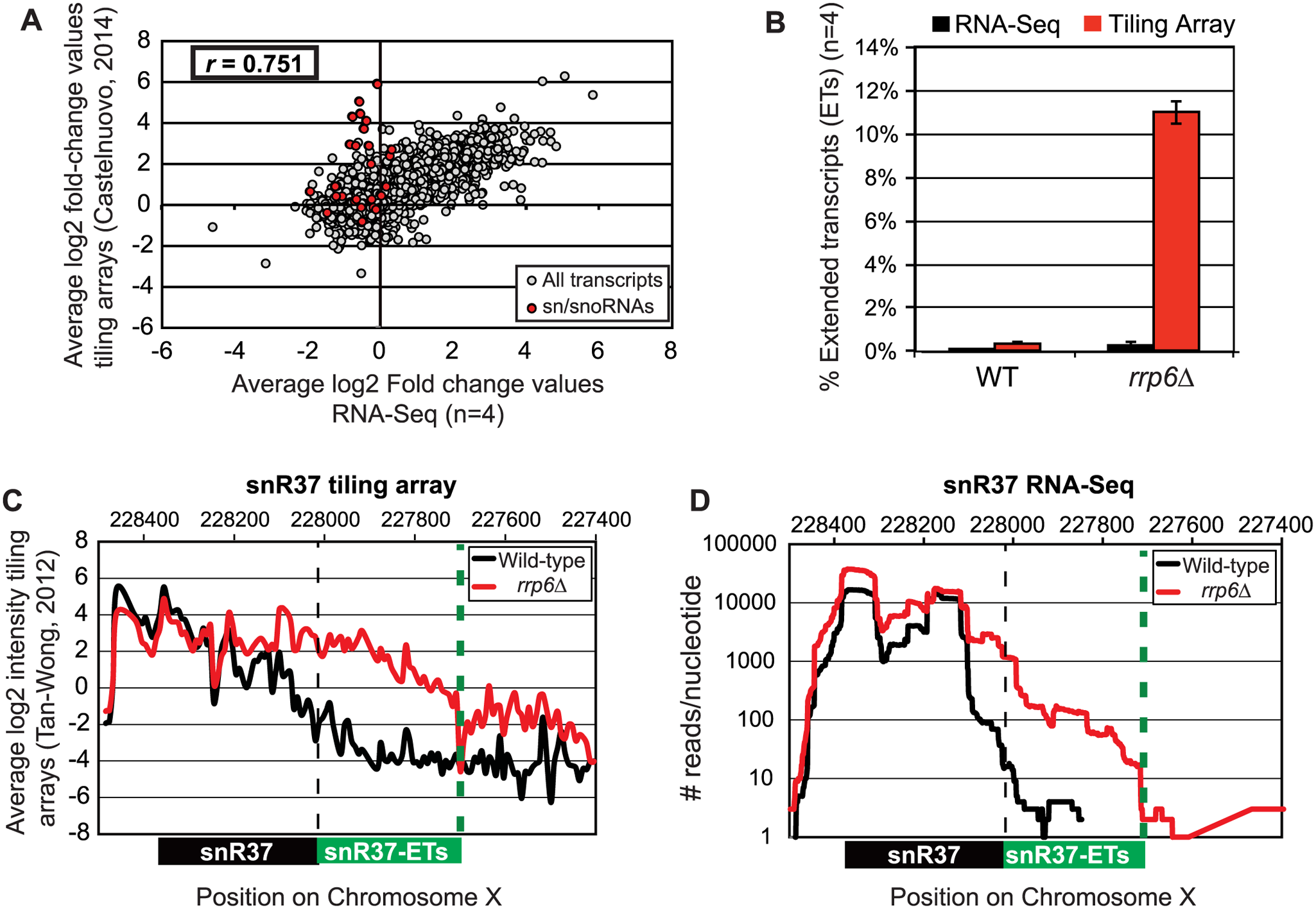 Comparison of highly abundant sn/snoRNA transcripts from <i>rrp6Δ</i> and WT strains obtained through tiling array or RNA sequencing.