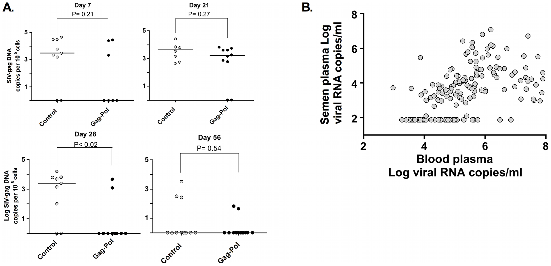 Association and threshold-effect between SIV DNA, and RNA levels in blood and semen.