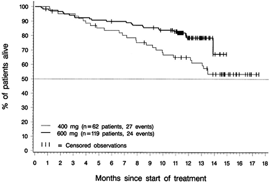 Přežívání nemocných v akcelerované fázi CML v závislosti na dávce imatinibu. Upraveno dle Talpaz et al. (30).