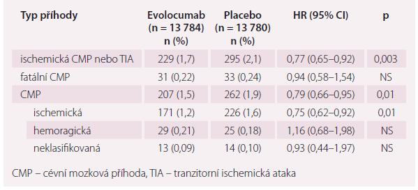 Výskyt cerebrovaskulárních příhod ve studii FOURIER.