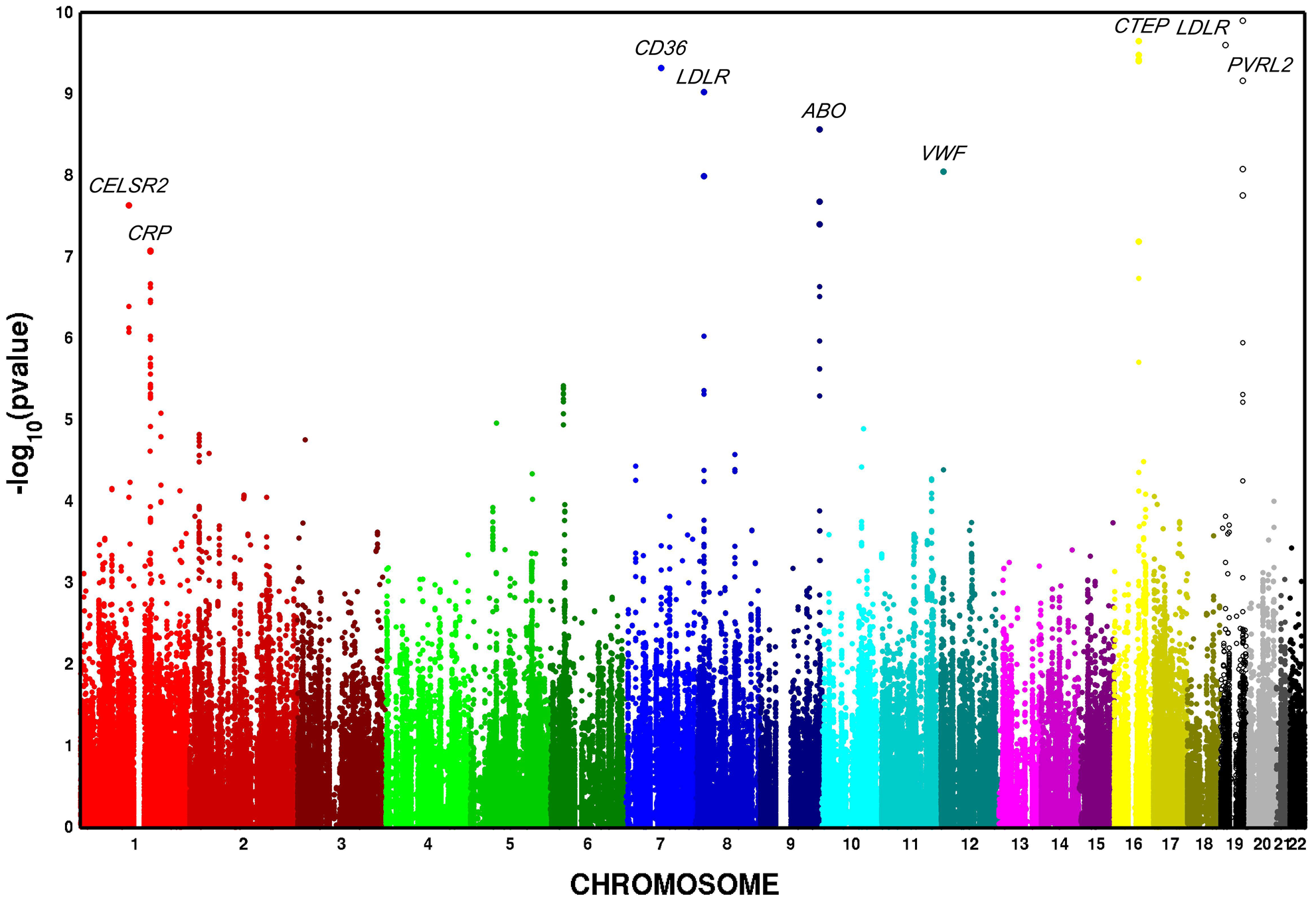 Multivariate GWAS of metabolic syndrome in n=6,287 African American participants from four cohorts. Y-axis <i>P</i>–values are truncated at 1×10<sup>−20</sup>.