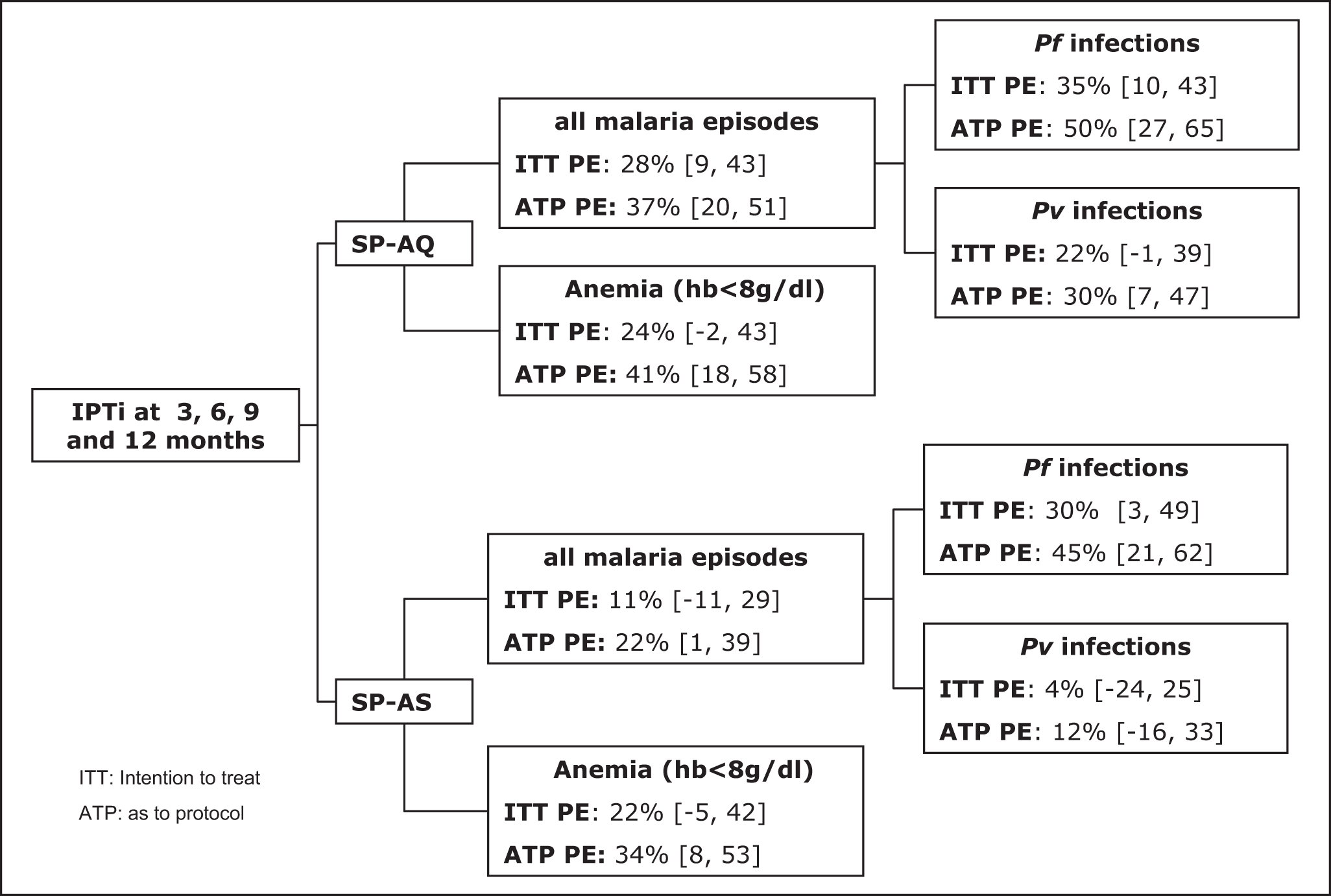 Summary of IPTi preventive efficacy against malaria at 15 mo of age adjusted for sex, place of residence, season of enrollment, and average insecticide-treated net use.